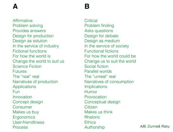 "Dunne and Raby's A-B list of critical versus solutionist design. ""Problem solving"" as opposed to ""Problem finding."" ""Design for production"" versus ""design for debate."" And so on."