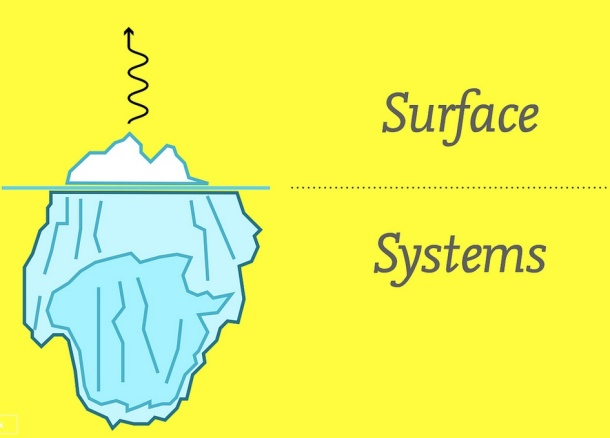 "A graphic with the tip of an iceberg designated as ""surface"" and the vast underbelly of that surface, below the water line, as ""systems."""