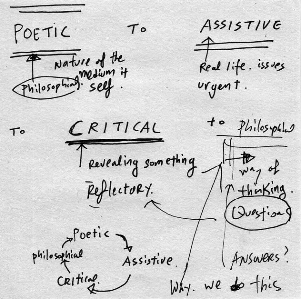 "A schematic, back-of-the-napkin style drawing with a cyclical feed between the terms ""poetic - assistive - critical - philosophical"", and setting up the poles of poetic (philosophical) as opposed to the practical, assistive (""real life"" issues)"